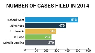 Cases Filed 2014