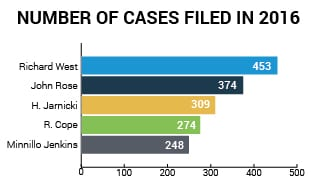 Cases Filed 2016