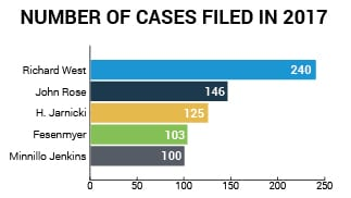 Cases Filed 2017